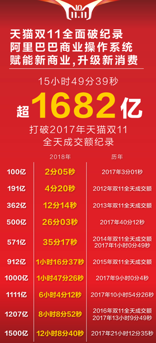 1682亿!天猫双11十五小时突破去年成交额,见证数字化驱动商业变革