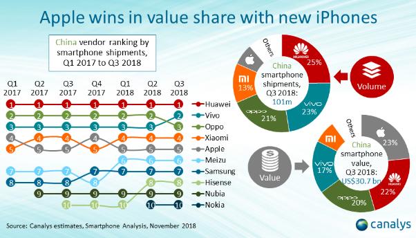中国TOP10手机品牌排名:华为霸主 三星第七
