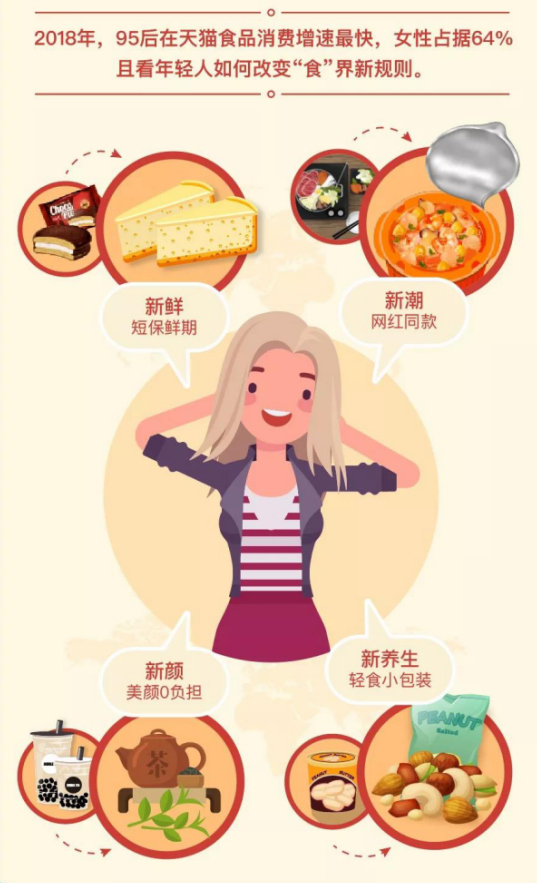年货图鉴:95后食品消费增速最快 北上广深杭最爱健康饮食