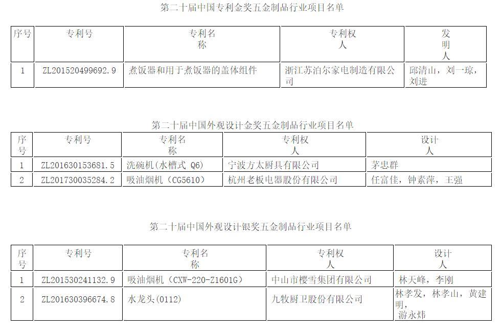 中国五金制品行业多项专利荣获第二十届中国专利奖