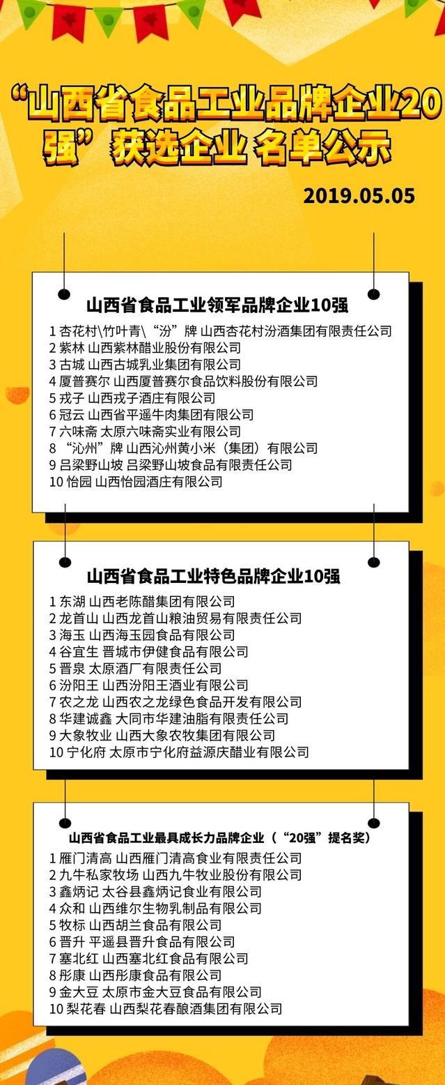 """""""山西省食品工业品牌企业20强""""获选企业名单公示"""