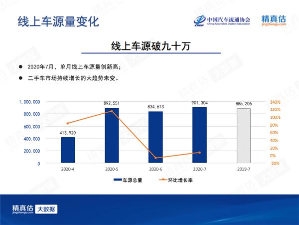 7月中国汽车保值率:7座车再受追捧 新能源低位徘徊