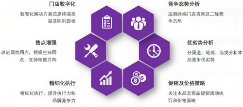 中国快消品大会 Trax以AI驱动完美市场闭环打造