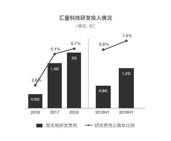 上半年汇良科技的收入同比增长22%技术研发投入增加