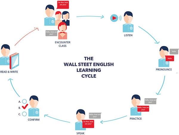 """不出国实现英语水平的华丽蜕变 华尔街英语""""明星学员""""评选落幕"""