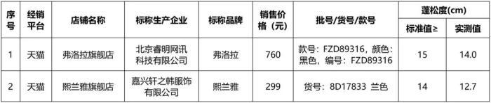 蓬松(song)度指標未達到相關標準要(yao)求的2件樣品。