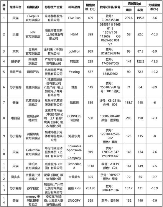 充絨量未達到國家標準(zhun)要求的(de)14件樣(yang)品。