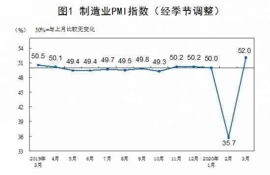 统计局:3月官方制造业PMI为52% 比上月回升16.3个百分点