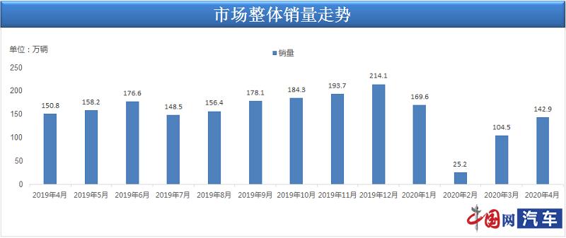 乘联会:4月乘用车销量142.9万辆 属今年走势最强月度