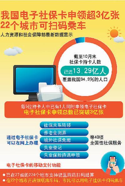 全国电子社保卡突破3亿张,社保卡总持卡人数达13.29亿人