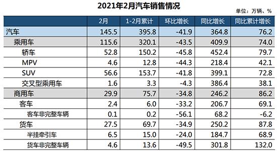 2月汽车销量同比增长3.6倍 未来保持稳中向好