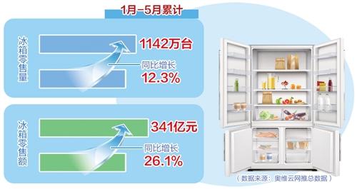 我国消费者信心恢复 冰箱市场进入稳步复苏通道