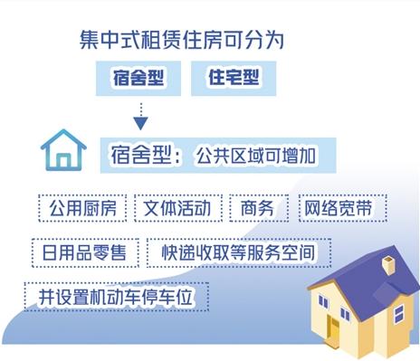我国集中式租赁住房标准的完善更为迫切