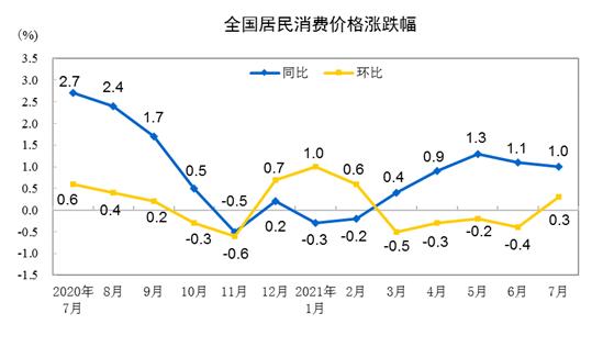 2021年7月CPI同比上涨1.0% 环比上涨0.3% 环比上涨0.3%