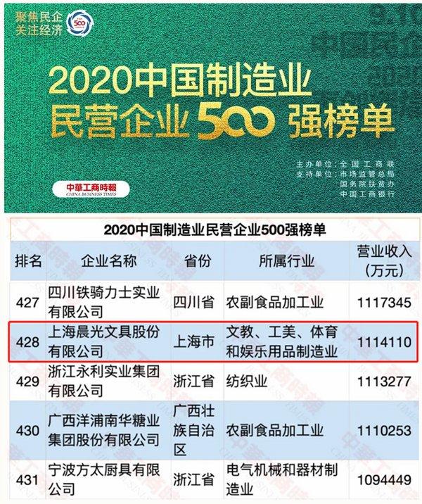 晨光文具首次入围中国制造业民营企业500强