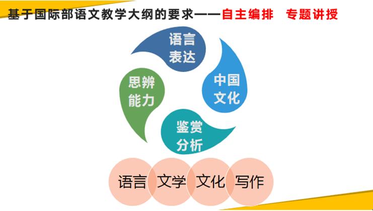 广州市为明学校国际部语文课探微