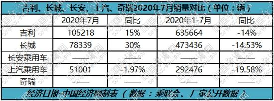 """下半年强势开局,自主三强力拼""""平台造车"""""""