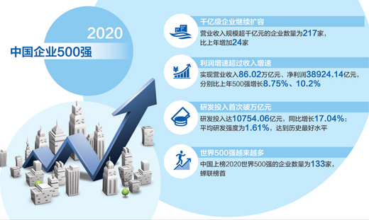 2020中国企业500强公布,千亿级企业首次突破200家